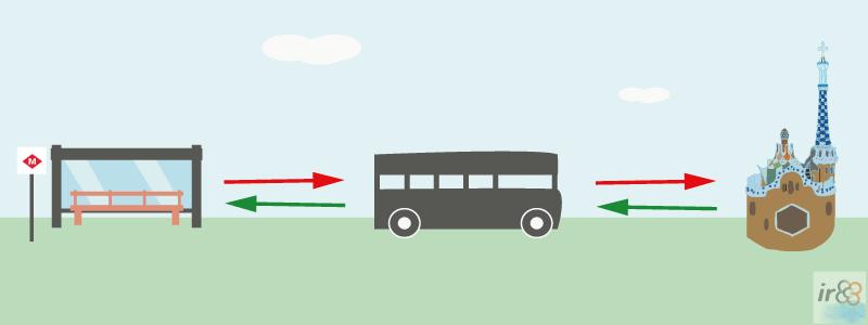 Bus Güell: Autobus Navetta Parco Güell